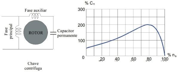Figura 42 – Circuito do motor com capacitor permanente. Fonte: UFPEL [72].