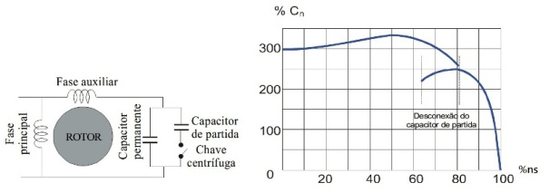 Figura 45 – Circuito do motor de duplo capacitor (permanente e de partida). Fonte: UFPEL [72].