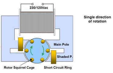 Figura 47 – Diagrama do motor de polo sombreado. Fonte: Johnson Electric [7].