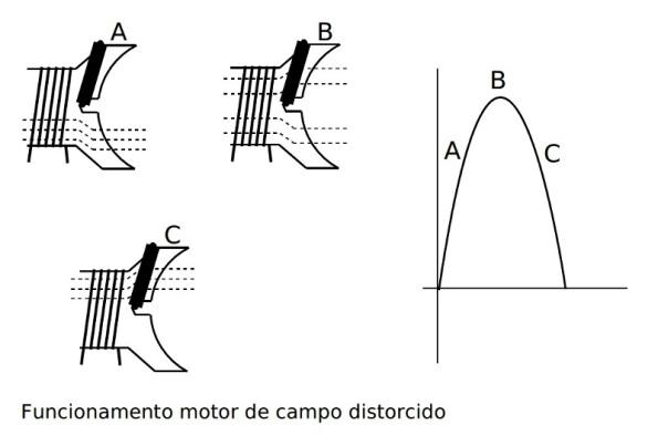 Figura 48 – Funcionamento do motor de polo sombreado. Fonte: UFES [78].