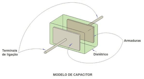 Figura 5 – Modelo de capacitor.