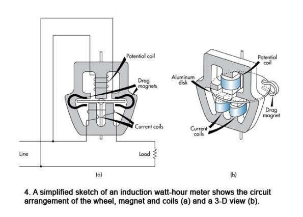 Figura 57 – Modo de ligação e forma construtiva do medidor de KWh. Fonte: Electronic Design [82].