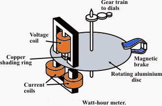 Figura 58 – Medidor de consumo de energia elétrica. Fonte Electrical-Engineering Portal[83].