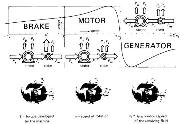 Figura 62 – Comportamento de um motor de indução conforme a velocidade de rotação de seu eixo. Fonte: Blog de Emannuel Fernandes [91].