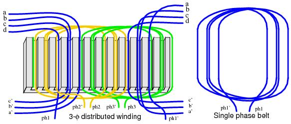 Figura 64 – Distribuição de bobinas de modo espalhado num estator trifásico. Fonte: Ibiblio [67].