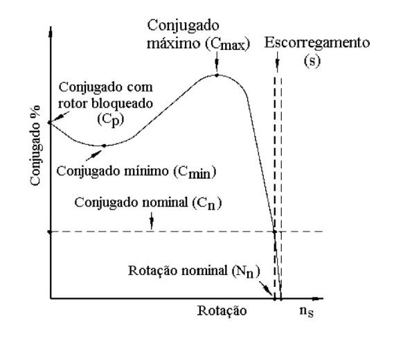 Figura 71 – Curva que aponta onde fica cada conjugado. Fonte: IFSC [98].
