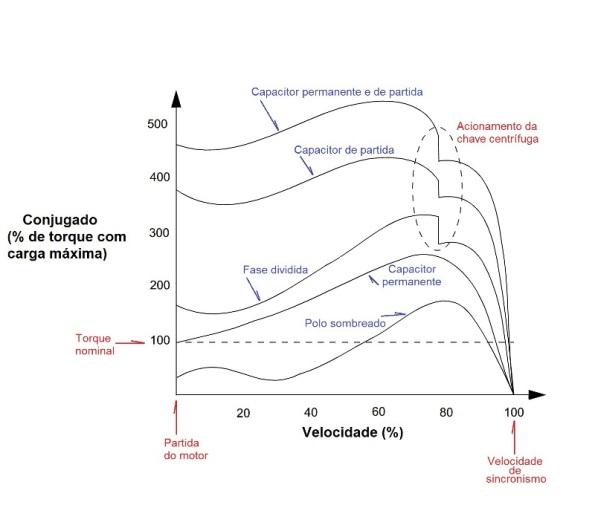 Figura 72 – Curvas de torque x velocidade dos motores de indução monofásicos. Fonte: Microchip [99].