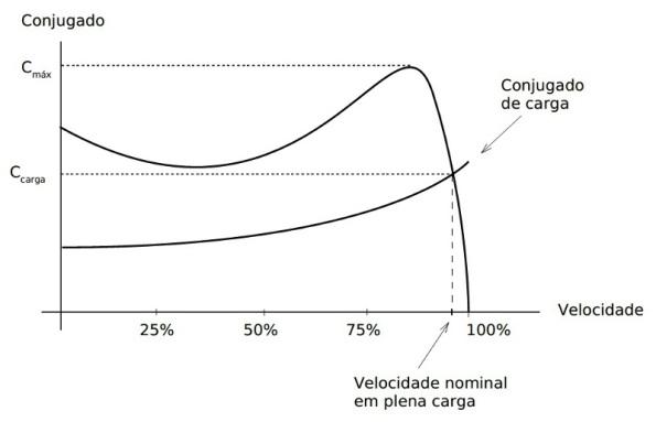 Figura 73 – Curva de conjugado de carga e escorregamento. Fonte: UFES [78].