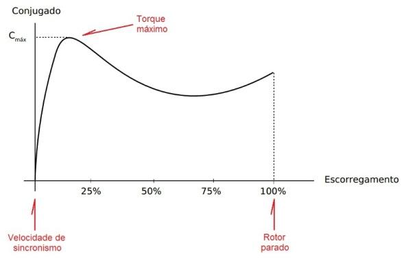 Fgura 74 – Gráfico do conjugado de um motor de indução em função do escorregamento. Fonte: UFES [78].