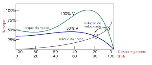 Figura 81 - Conjugado de motor de indução conforme a tensão de alimentação. Fonte: Ibiblio [71].