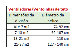 Figura 92 – Tabela de tamanhos da hélice de ventiladores de teto e área ventilável. Fonte: Guia Casa Eficiente [136].