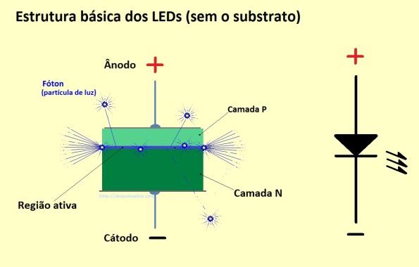 Figura 14 - Estrutura básica de um LED.