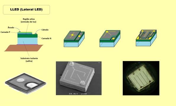Figura 16 – Modelos de pastilhas (chips) de arquitetura LLED, com algumas diferenças evolutivas e exemplos reais.