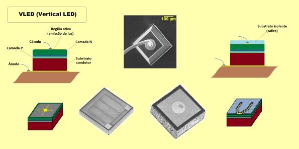 Figura 17 – Modelos de pastilhas (chips) de arquitetura VLED, com algumas diferenças evolutivas e exemplos reais.