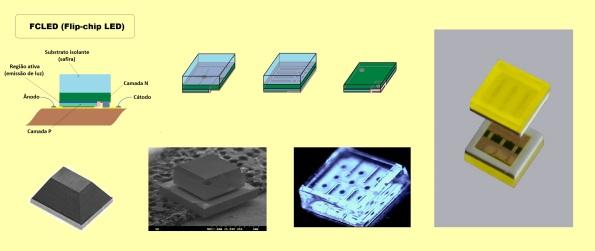 Figura 21 – Modelos de pastilhas (chips) de arquitetura FCLED, com algumas diferenças evolutivas e exemplos reais.