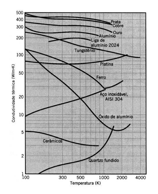 Figura 27 – Curvas de condutividade térmica de diversas substâncias. Fonte: Fórum Clube do Café [89].