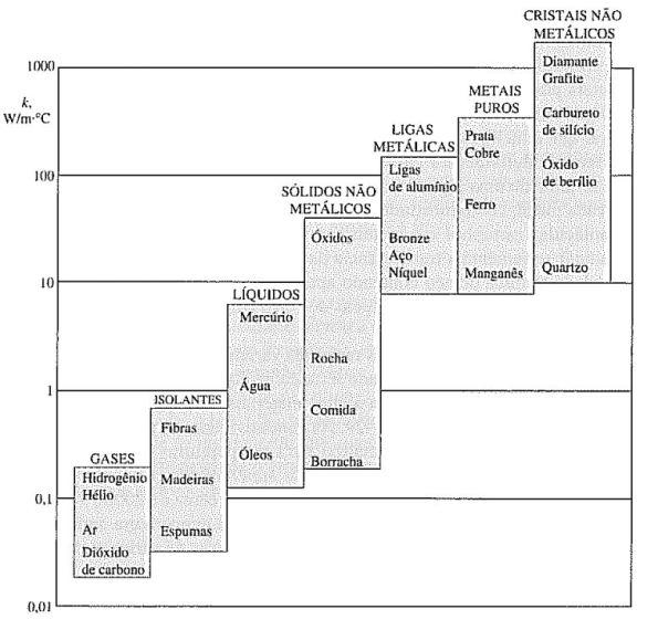 Figura 28 – Comparação da condutividade térmica em sólidos, líquidos e gases. Fonte: Mackenzie [76].