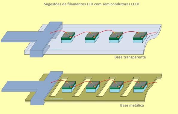 Figura 32 – Forma de ligação em série dos chips do filamento LED, com semicondutores LLED. O filamento superior tem a lâmina transparente e o inferior, metálica.