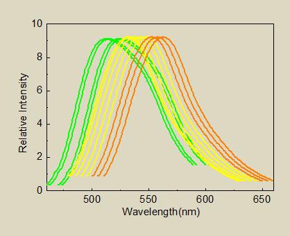 Figura 40 – Frequências de ressonância dos diversos fósforos para LEDs. Fonte: Luming Group [117].