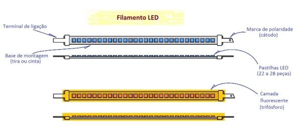 Figura 5 – Composição do filamento LED.
