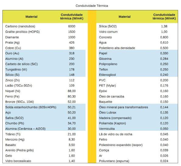 Tabela I – Valores de condutividade térmica de vários materiais, a 27°C.