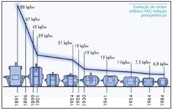 Figura 115 – Evolução tecnológica dos motores elétricos, entre 1891 e 1984. Fonte: WEG em revista [345].