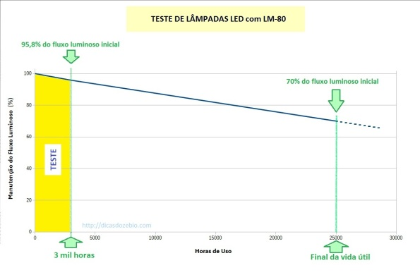 Figura 86 – Gráfico de teste de uma lâmpada de LED, com qualificação inicial (procedimentos LM-80). A faixa amarela indica o teste real, que é o tempo em que a lâmpada ficou ligada. A linha do gráfico segue com a mesma inclinação (é extrapolada), até o momento em que a luminosidade cai para 70% da original. Este tempo estimado é a vida útil da lâmpada.