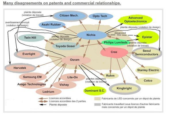Figura 87 – Painel com as empresas da área de iluminação LED envolvidas em disputas judiciais em torno de patentes. Os dados são de 2010. Fonte: Dilligot [247].
