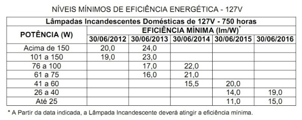 Tabela III – Cronograma de banimento das lâmpadas incandescentes de 127VCA. Fonte: Portaria Interministerial 1007/2010 [287].