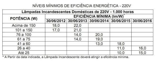 Tabela IV – Cronograma de banimento das lâmpadas incandescentes de 220VCA. Fonte: Portaria Interministerial 1007/2010 [287].