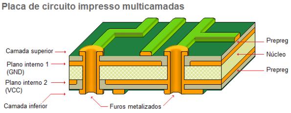 Figura 17 – Placa de circuito impresso multicamadas (multilayer) típica, com 4 camadas de cobre (superior, inferior, GND e VCC).