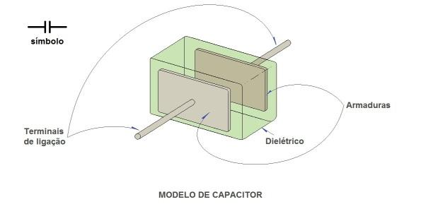Figura 26 – Modelo de capacitor.