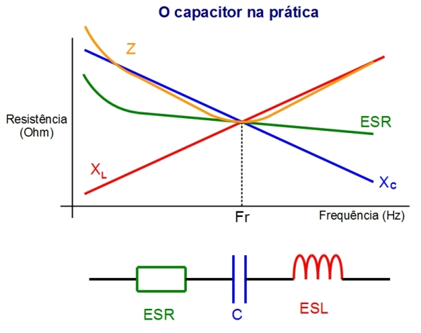 Figura 27 – Relação entre as reatâncias capacitiva e indutiva, que junto com a resistência série equivalente, formam a impedância Z dos capacitores reais. Abaixo do gráfico, o circuito RLC equivalente de um capacitor real.