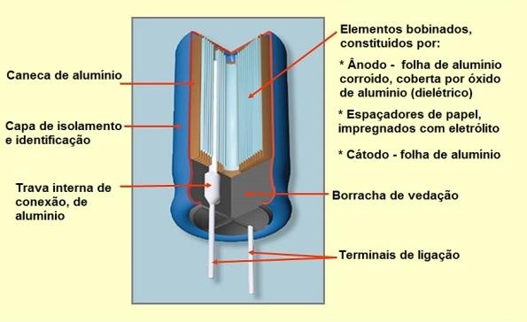 Figura 29 – Composição do capacitor eletrolítico de alumínio. Adaptado da Wikimedia Commons [10].