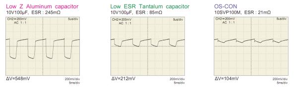Figura 42 – Teste comparativo, a 200KHz, de 3 capacitores eletrolíticos 100uF/6,3V, de tecnologias diferentes (alumínio úmido, tântalo, polímero sólido OS-CON). Fonte: Panasonic [16].