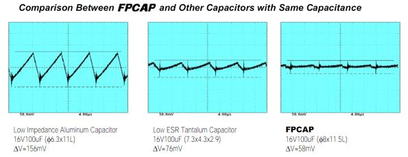 Figura 43 – Teste comparativo, a 100KHz, de 3 capacitores eletrolíticos de 100uF/16V, de tecnologias diferentes (alumínio úmido, tântalo, polímero sólido FPCAP). Fonte: Nichicon [17].