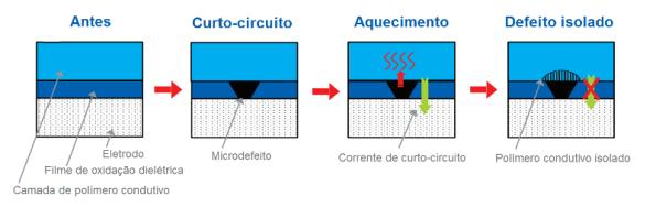 Figura 44 – Capacidade de auto-regeneração de capacitor sólido OS-CON. Fonte: Panasonic [18].