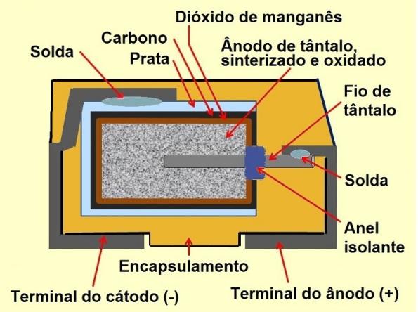 Figura 46 – Constituição de capacitor de tântalo de eletrólito sólido. Fonte: adaptado da Wikipedia [20].