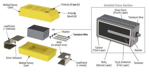 Figura 47 – Vista explodida do capacitor de tântalo SMD (eletrólito sólido). Fonte: Kemet [21].
