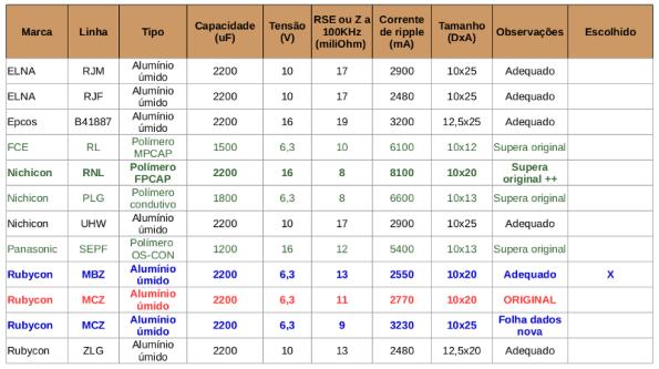 Tabela I – Comparação entre capacitores de ultra-baixa RSE e indutância.