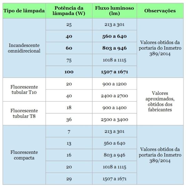 Tabela I - Emissão luminosa de lâmpadas fluorescentes e incandescentes.