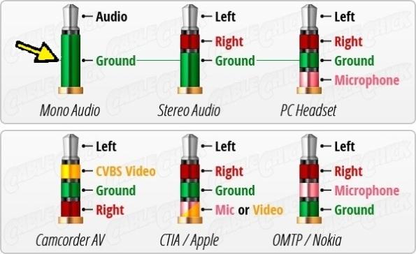 Figura 15 – Conexões elétricas para a maioria dos plugues de 3,5mm. A utilizada nesta adaptação foi marcada com a seta. Fonte: Quora [17].