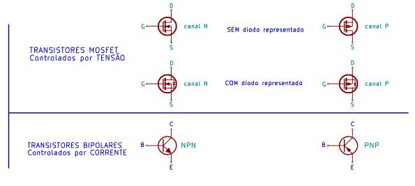 Figura 15 – Na parte superior, símbolos de transistores MOSFET de canal N e P, abaixo, símbolos de transistores NPN e PNP.