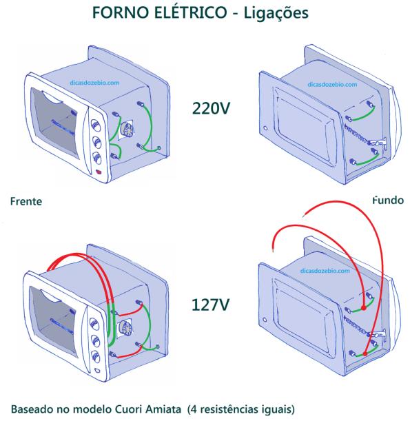 Figura 29 – Ligações de fornos elétricos 220V e 127V, baseadas no forno Cuori Amiata.
