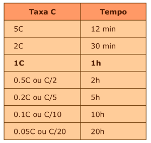Tabela I: Taxa C e tempo de serviço quando carregando ou descarregando baterias.