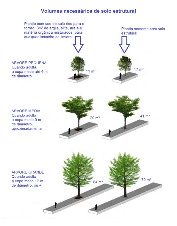 Fig. 34 - Volumes recomendados de solo estrutural, conforme o tamanho da copa da árvore e utilizando ou não solo rico em nutrientes, para o torrão da muda. Imagem traduzida para o sistema métrico. Fonte: Cornell University - UHI [11]. Clique para ampliar em nova aba.