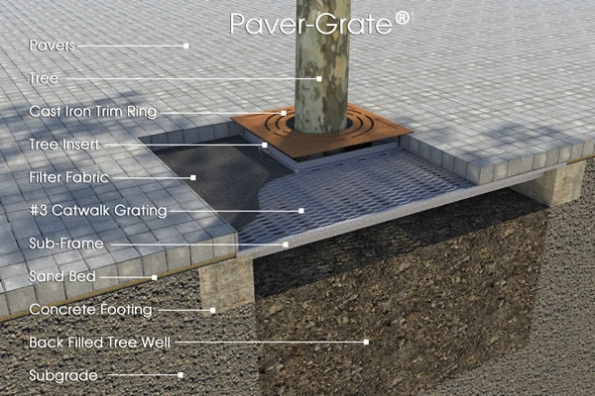 Fig. 37 – Paver-Grate – Pavimento poroso para árvores em calçadas – Fonte: Ironsmith [13].