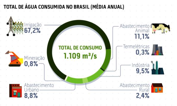 Fig. 90 - Gráfico do consumo médio de água no Brasil. Fonte: Relatório de Conjuntura Pleno 2017, ANA [156].