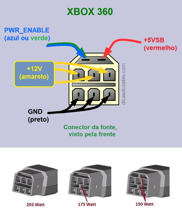 Figura 8 – Identificação das ligações de 3 tipos de conectores XBOX 360, fabricados entre 2005 e 2010, com as respectivas potências. Fonte (parcial): gr33online [5].